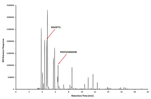 Graph showing substance retention measured by MS Detector Response over a period of 20 minutes. There are spikes at 4 minutes (one labelled Diacetyl), 6.5 minutes (labelled Pentanedione) and small spikes between 10 and 12 minutes (that aren't labelled).