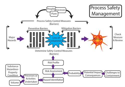 Process Safety Management from HSE.png