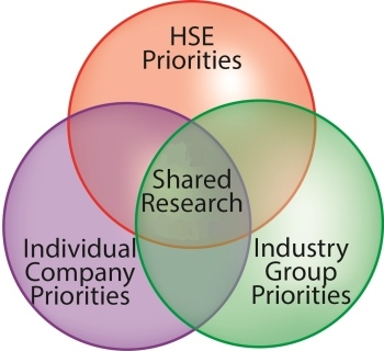 Venn Diagram: HSE Priorities, Individual Company Priorities and Industry Group Priorities all intersect for Shared Research