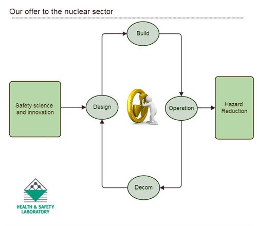 Nuclear Sector Offer