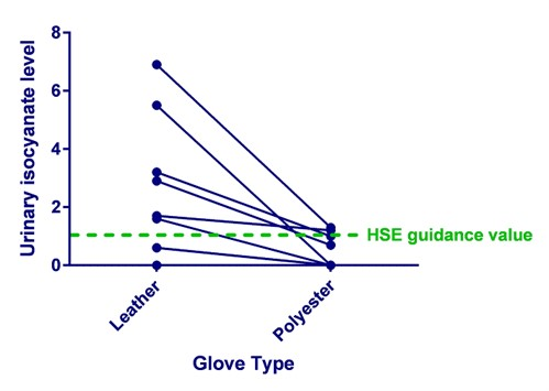 Isocyanate_Gloves